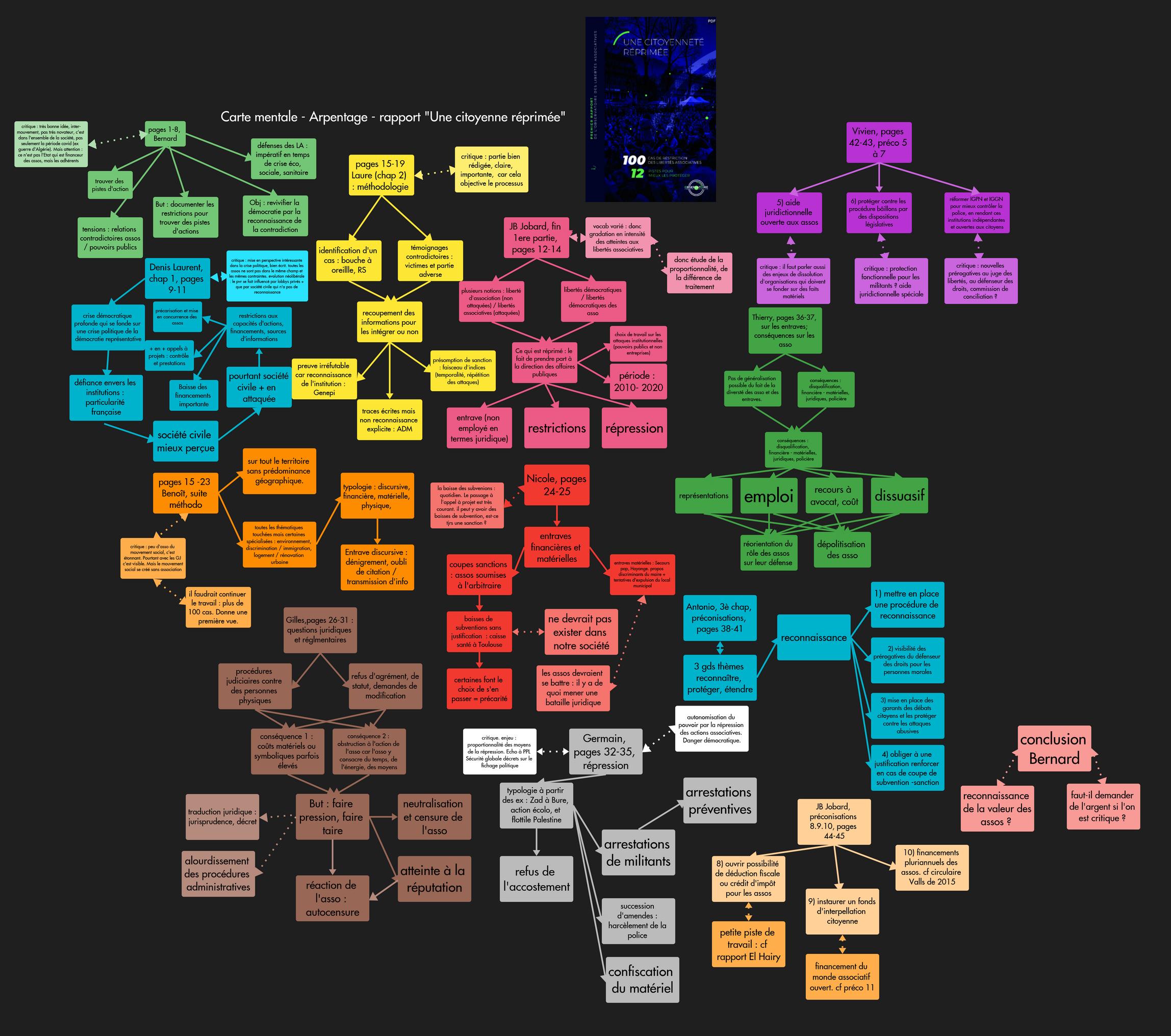 image Arpentage__Rapport_bis__Liberts_associatives_entier.png (1.5MB)
